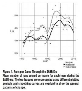 Figure 1. Runs per Game Through the SABR Era