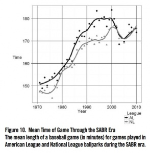 Figure 10. Mean Time of Game Through the SABR Era