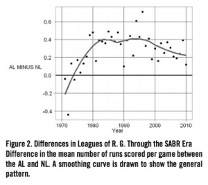Figure 2. Differences in Leagues of Runs Per Game Through the SABR Era