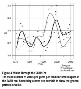 Figure 4. Walks Through the SABR Era