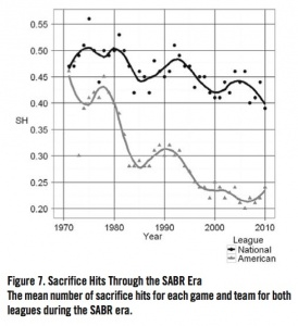 Figure 7. Sacrifice Hits Through the SABR Era