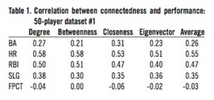 Table 1: Correlation between 50-player dataset #1.