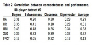 Table 2: Correlation between 50-player dataset #2.
