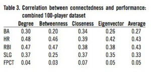 Table 3. Correlation between connectedness and performance: combined 100-player dataset