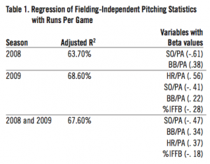Table 1: Regression of Fielding-Independent Pitching Statistics with Runs Per Game