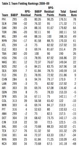 Table 2: Team Fielding Rankings 2008–09