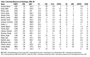 Table 3: Shortstop Measures and Rankings, 2008–09