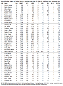 Top five players in Fielding Shares at positions other than SS, 2008–09, with Saved Runs for Comparison
