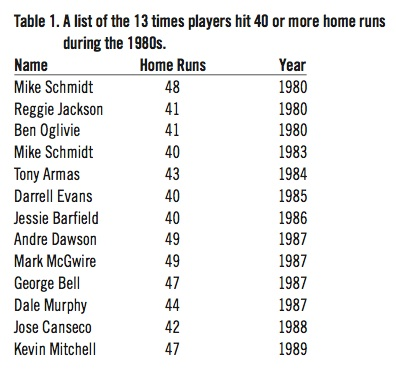 A list of the 13 times players hit 40 or more home runs during the 1980s