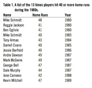 Table 1: A list of the 13 times players hit 40 or more home runs during the 1980s