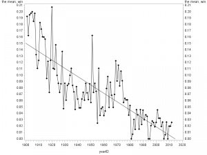 Figure 1: Percentage of 20-game winners for #1 through #5 Starters (1901–2012)