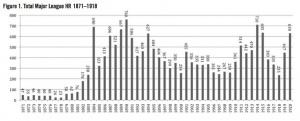Figure 1: Total Major League HR, 1871-1918