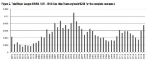 Figure 2.: Total Major League HR/AB, 1871-1918