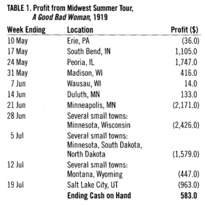 "Table 1: Profit from Midwest Summer Tour, ""A Good Bad Woman"", 1919"