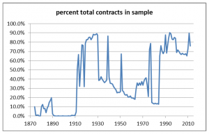 Percentage of salary contracts in sample