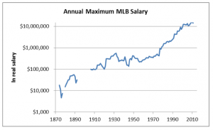 Annual maximum MLB salary, 1874-2012