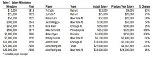 Table 1: Baseball's salary milestones
