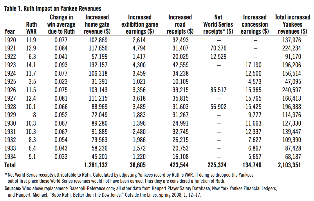 Table 1: Babe Ruth impact on Yankee revenues