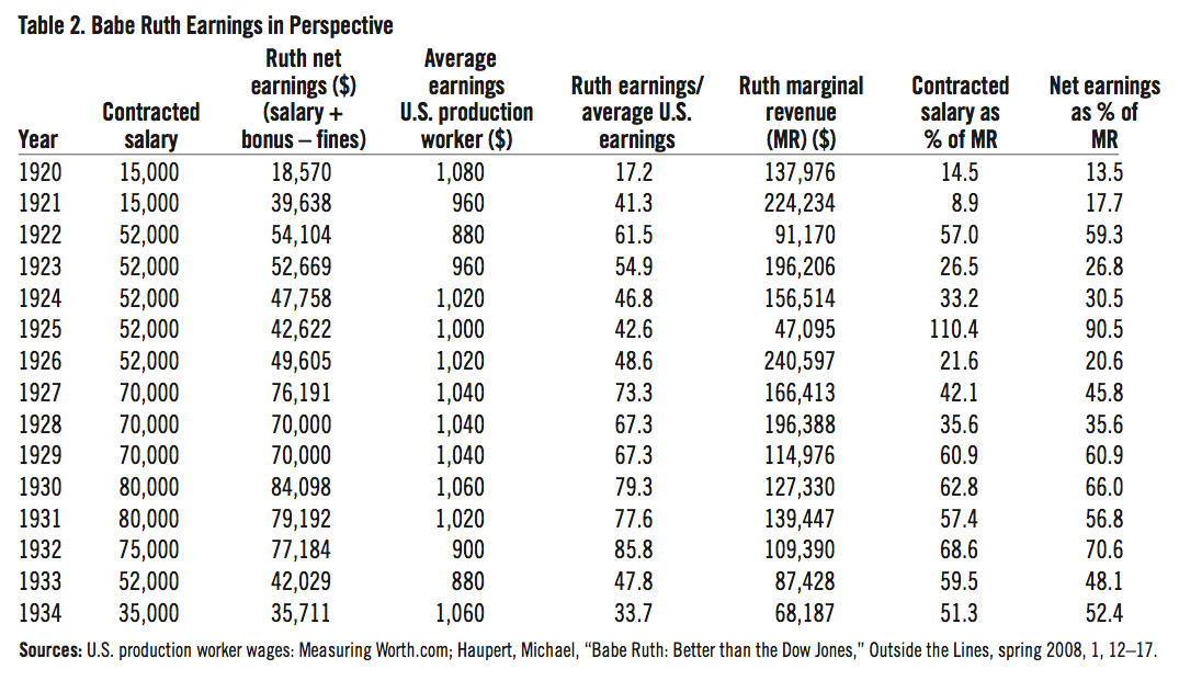 Table 2: Babe Ruth earnings in perspective