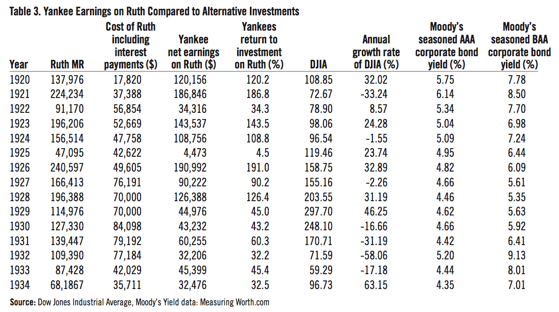Table 3: Yankee earnings on Ruth compared to alternative investments