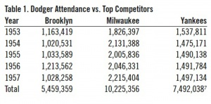 Table 1: Dodgers attendance vs. top competitors.