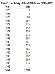Chart 1: Lou Gehrig's Official RBI Record (1923–1939)