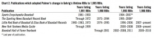 Chart 2. Publications which adopted Palmers change in Gehrigs lifetime RBIs to 1,995 RBIs.