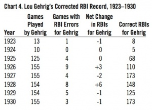 Chart 4. Lou Gehrig’s Corrected RBI Record, 1923–1930