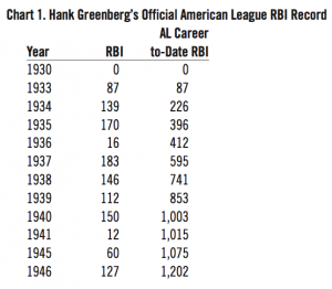 Chart 1: Hank Greenberg's Official American League RBI Record