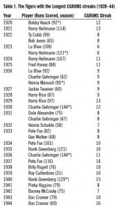 Table 1. The Tigers with the Longest CGRUNS streaks (1920–44)