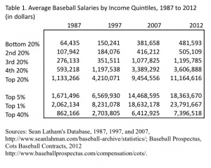 salary inequality and performance in mlb Table iii racial performance differentials in major league  baseball, 19671  black salaries equals unity, salary equality is achieved.