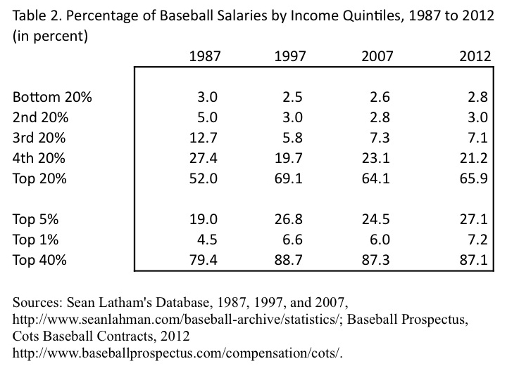 salary inequality and performance in mlb Essays - largest database of quality sample essays and research papers on moneyball studymode - premium  salary inequality and performance in mlb (2002): 31-41.