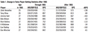 Table 1: Change in Twins Player Batting Statistics After 1965