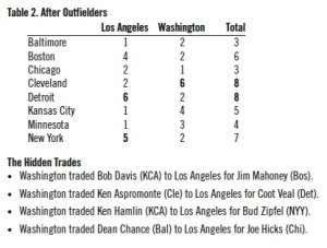 Table 2: After outfielders were selected.