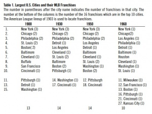Table 1. Largest U.S. Cities and their MLB Franchises