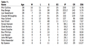 Table 11. 1930 Phillies pitching staff