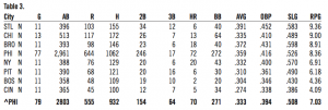 Table 3. 1930 Phillies opponents stats at each ballpark