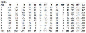 Table 5. 1911 Boston Rustlers opponents stats, by each lineup position