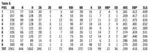 Table 8. 1930 Phillies opponents stats at Baker Bowl by batting-order position