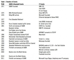 Table 1: Timeline of baseball events and IT events, 1971-2011