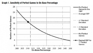 Graph 1. Sensitivity of Perfect Games to On-Base Percentage