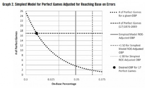 Graph 2. Simplest model for perfect games adjusted for reaching base on errors