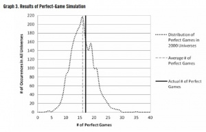 Graph 3. Results of perfect game simulation