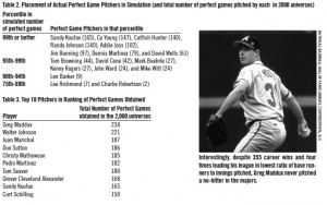 Tables 2 and 3. Placement of Actual Perfect Game Pitchers in Simulation.