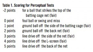 Table 1: Scoring for Perceptual Tests.