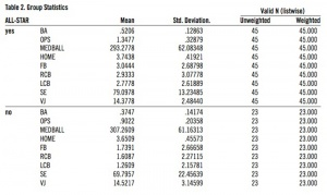 Table 2: Group Statistics.