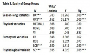 Table 3. Equity of Group Means