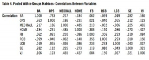 Table 4: Pooled Within-Groups Matrices- Correlations Between Variables.