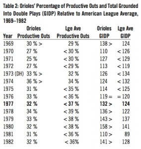 Table 2. Orioles Percentage of Productive Outs and Total GIDP Relative to American League Average, 1969-82