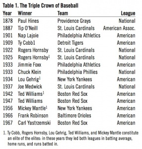Table 1: The Triple Crown of Baseball